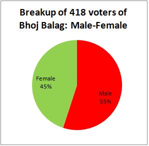 Breakup of voters of Bhoj Balag- Male-Female
