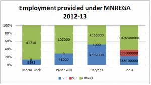 Employment provided under MNREGA 2012-13 (SC, ST & Others)
