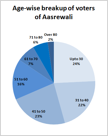 Age profile of voters of Aasrewali-pie graph