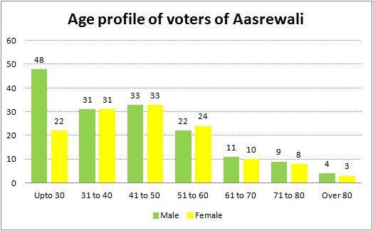 Age profile of voters of Aasrewali