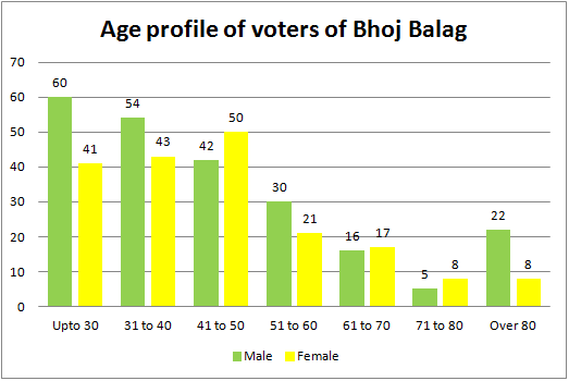 Age profile of voters of Bhoj Balag