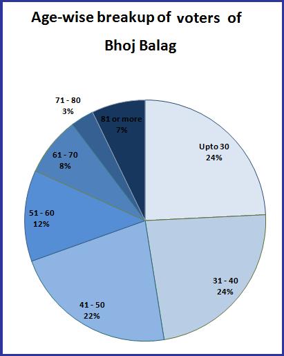 Age-wise breakup of voters of Bhoj Balag
