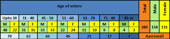 Demographic profile of voters of Aasrewali