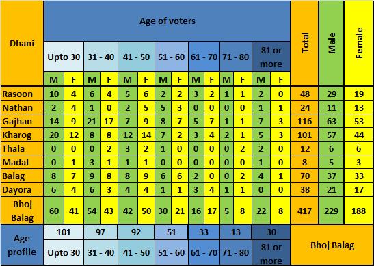 Demographic profile of voters of Bhoj Balag